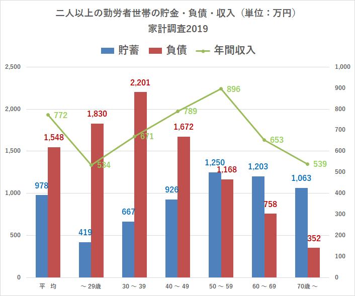 統計 総務省 家計調査 貯蓄・負債編 持ち家率 年齢別 2019より