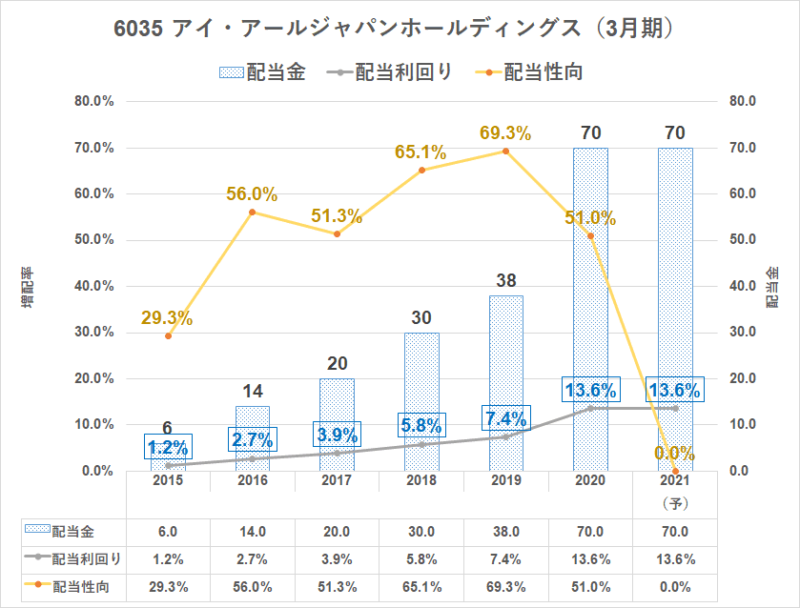 6035 IRジャパン 配当利回り