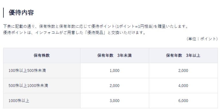 4348インフォコム 株主優待 IRページより
