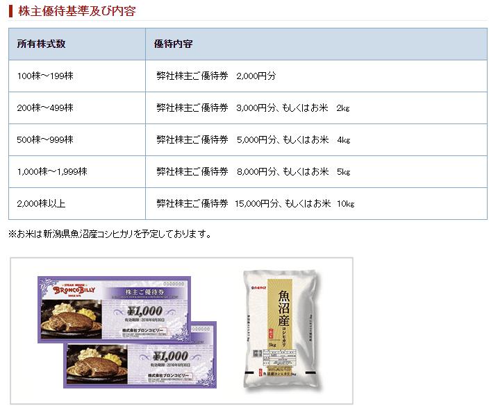 3091ブロンコビリー 株主優待