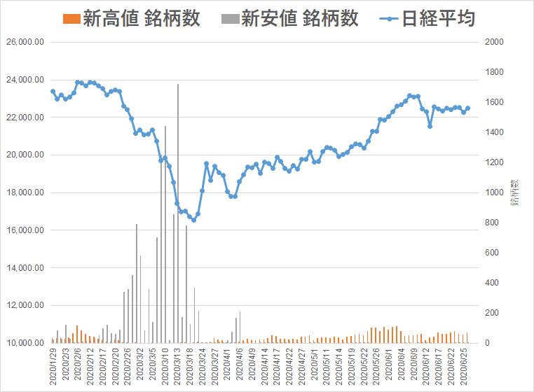 日経平均株価 銘柄
