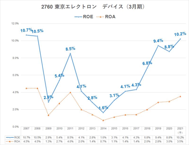 2760東京エレクトロンデバイス ROE CN事業 20年3月期決算説明資料より