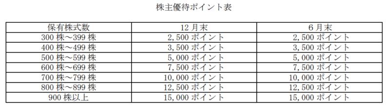 9450 ファイバーゲート 株主優待