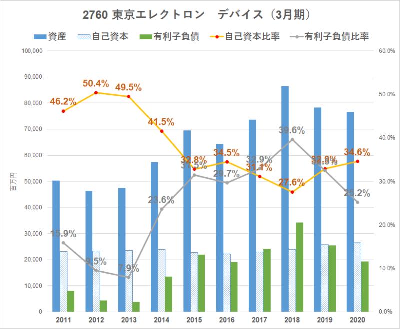 2760東京エレクトロンデバイス BS