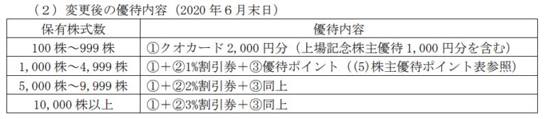 1431 Lib Work 株主優待変更後 20年6月
