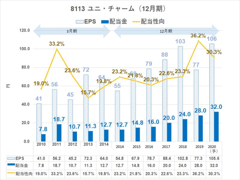 8113 ユニ・チャーム配当金推移