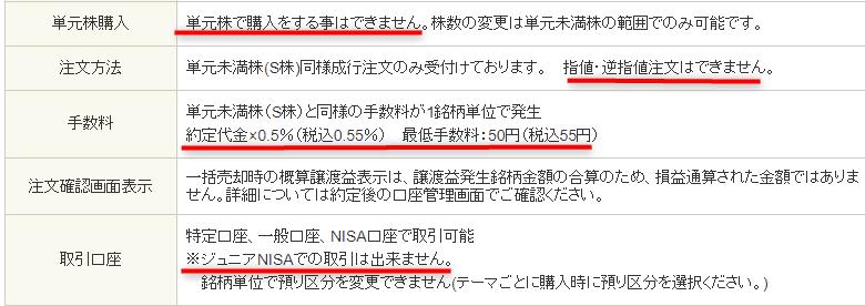 SBI証券 テーマキラー 手数料