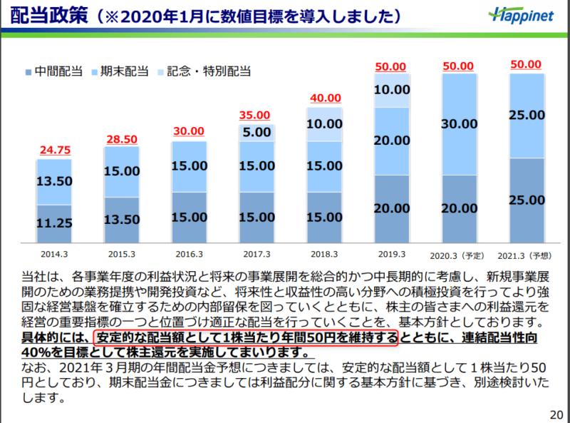 7552ハピネット配当金推移 20年3月期決算説明資料より