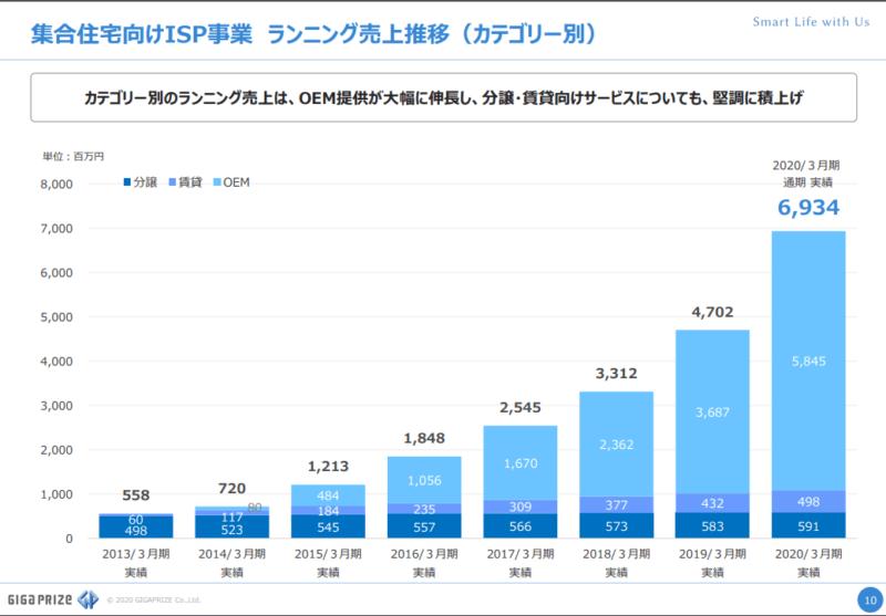3830ギガプライズ ISP OEM 20年3月期決算説明資料より