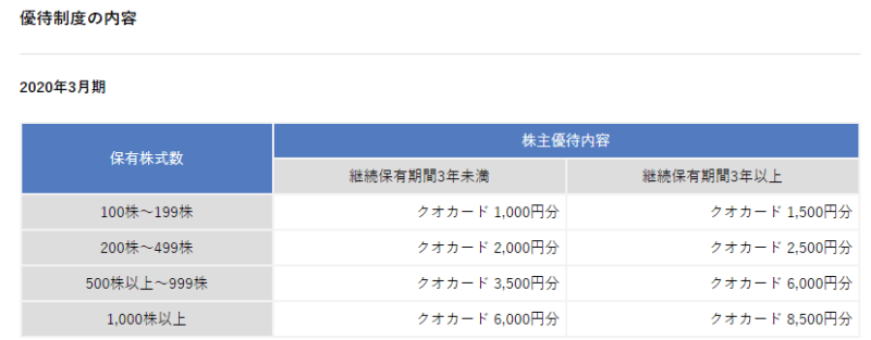 3830ギガプライズ 株主優待
