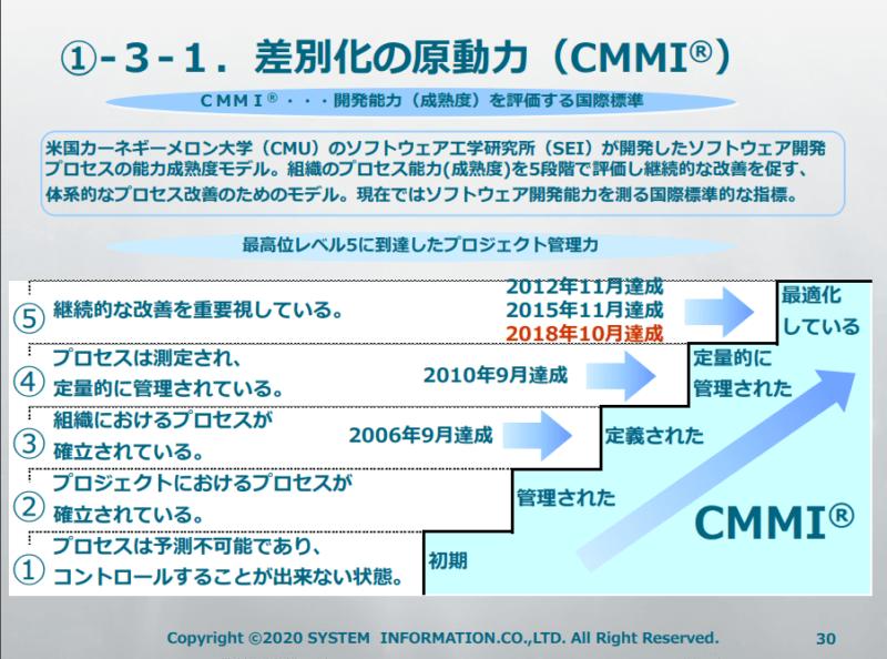 3677 システム情報 CMMI 20年9月期2Q決算説明資料より