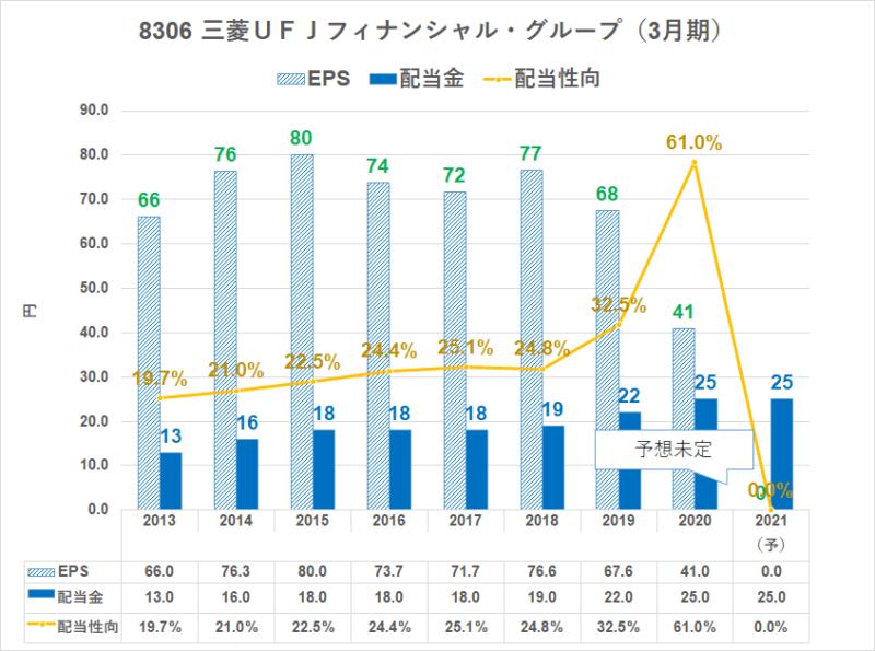 8306三菱UFJ