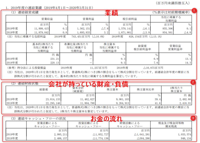 NTT 決算短信 20年3月期より