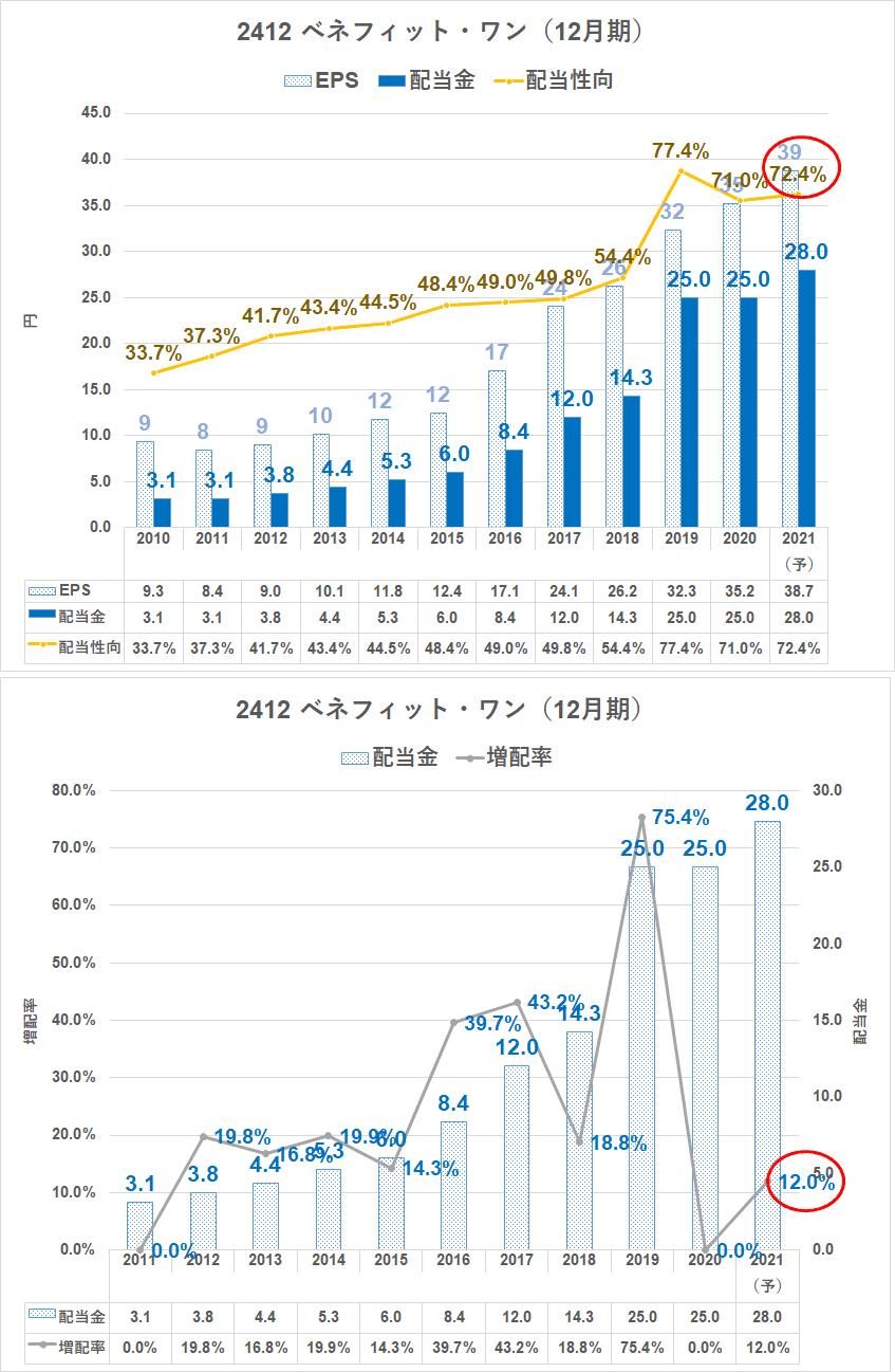 【福利厚生最大手】ベネフィット・ワンはストックビジネスで利益率20%の高収益・成長株