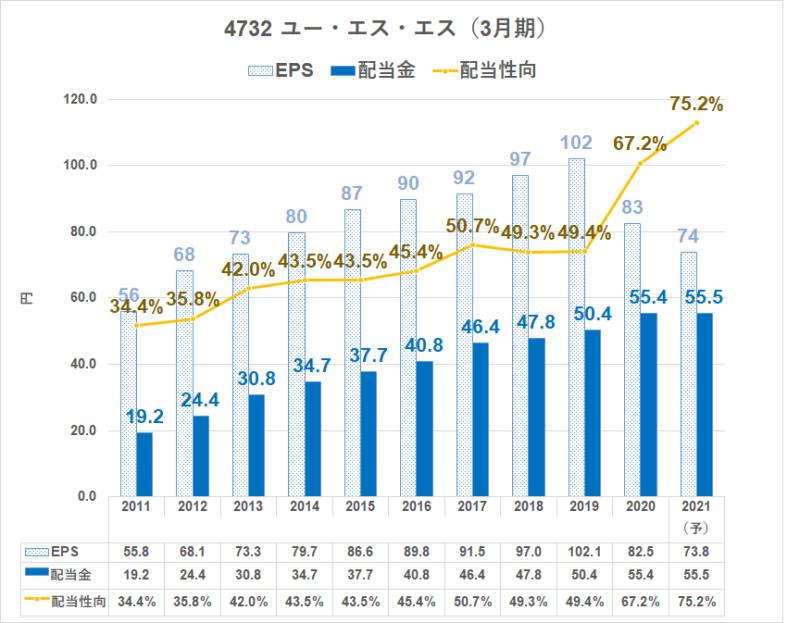4732 ユー・エス・エス 配当金