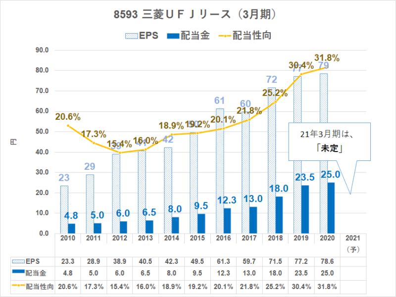 8593 三菱UFJリース 配当金推移
