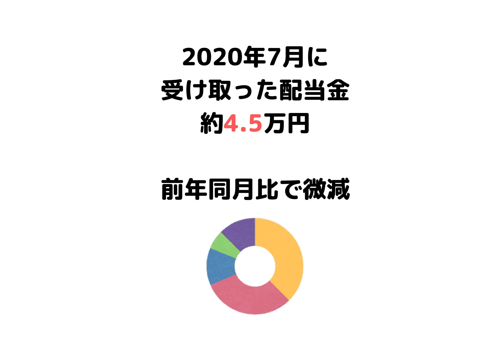 受取配当金 20年7月 (1)