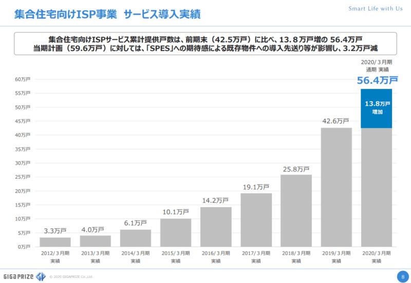 3830ギガプライズ ISP 20年3月期決算説明資料より