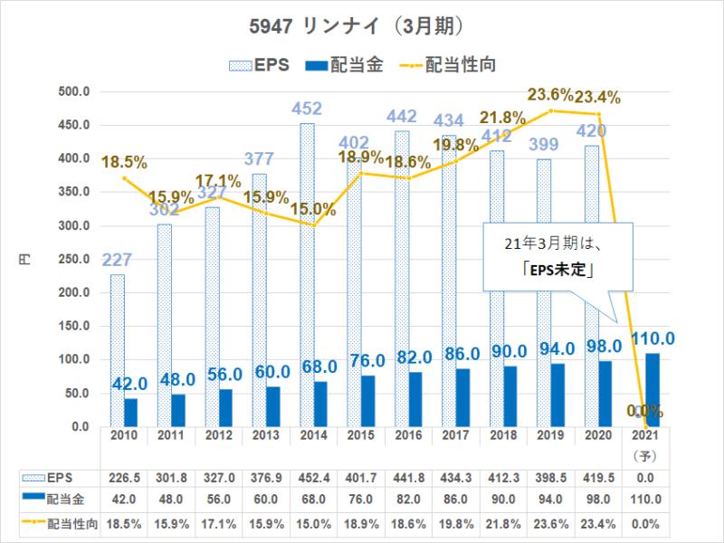5947 リンナイ 配当金推移