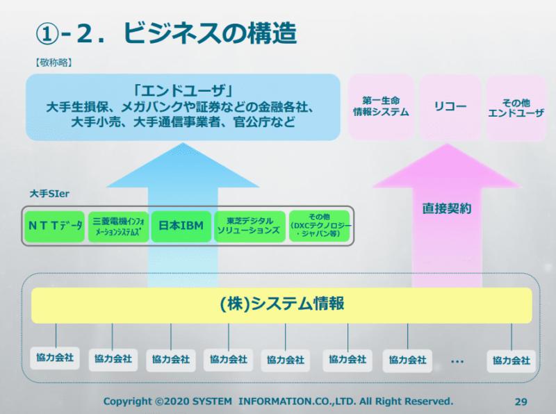 3677 システム情報 ビジネス構造 20年9月期2Q決算説明資料より