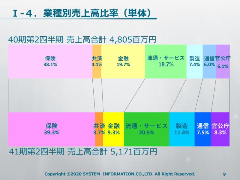 3677 システム情報 20年9月期2Q決算説明資料より