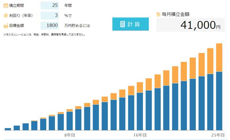 1800万円 積立貯金 3%