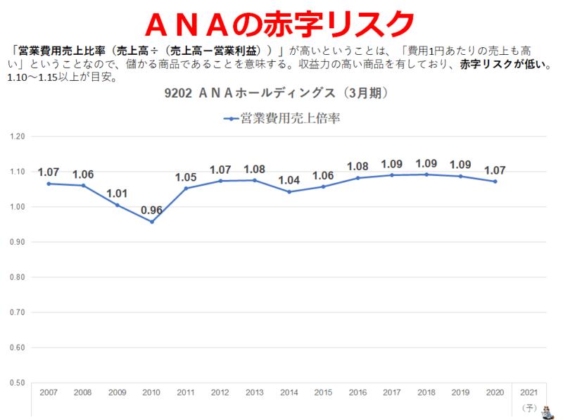 ANAの赤字リスク