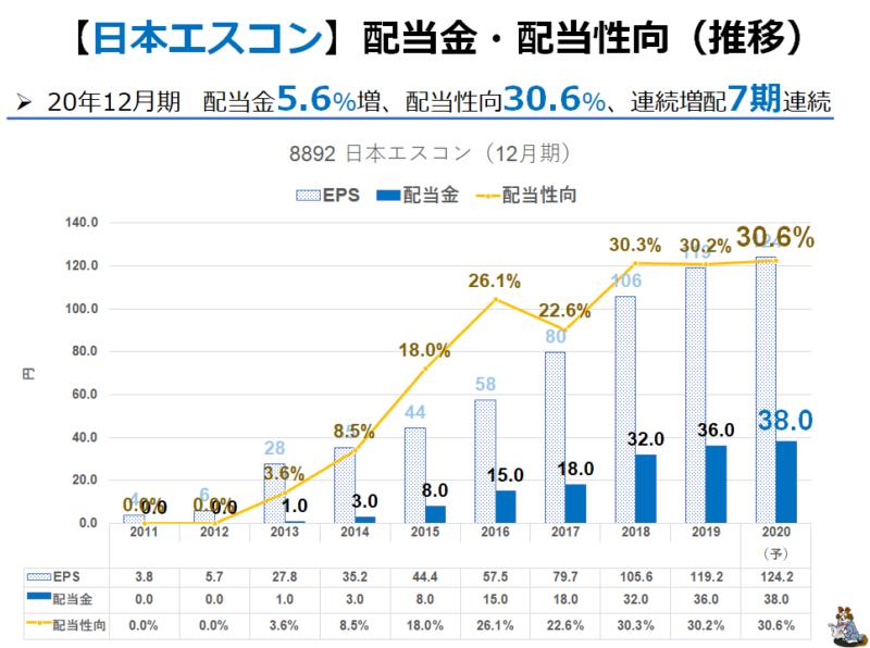 8892 日本エスコン 配当金推移