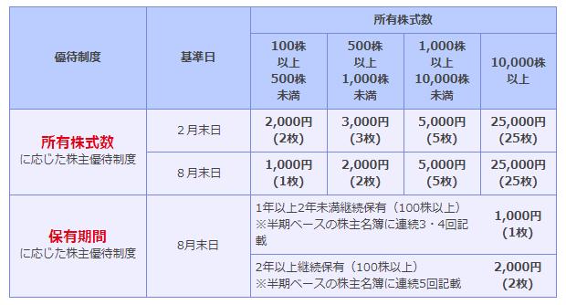株主優待 ビックカメラ 保有株数