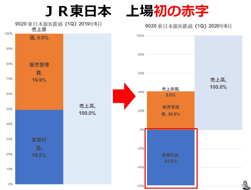 JR東日本 営業赤字