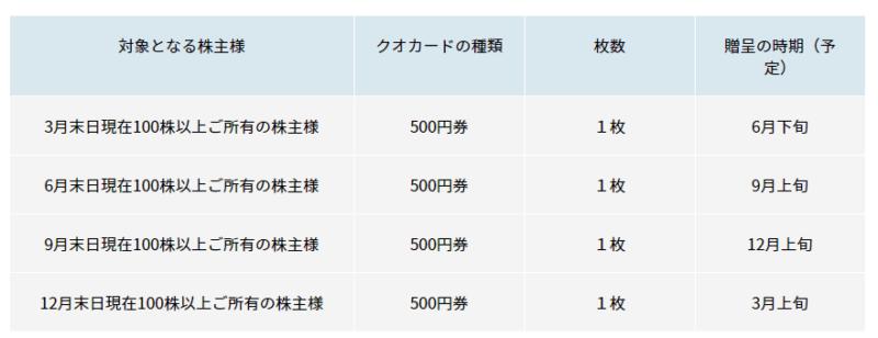 4828 ビジネスエンジニアリング 株主優待