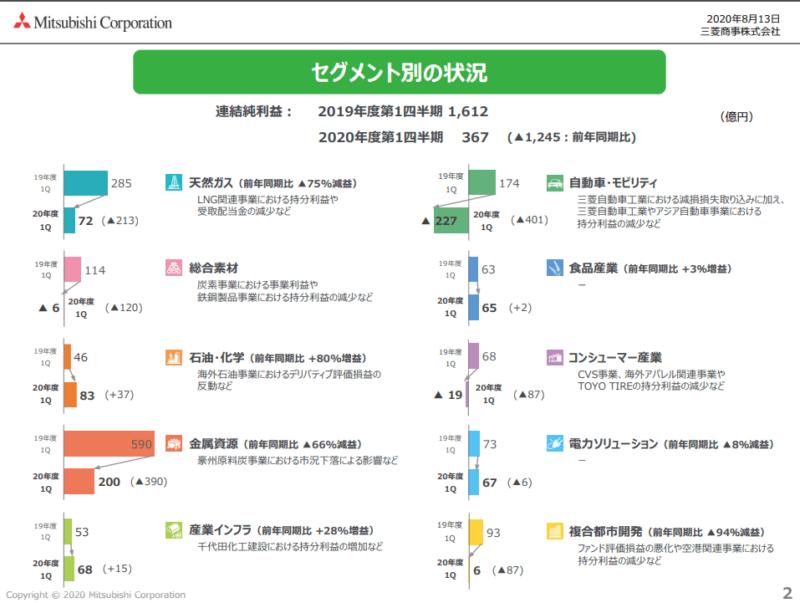 8058 三菱商事 セグメント利益 21年3月期1Q決算資料より