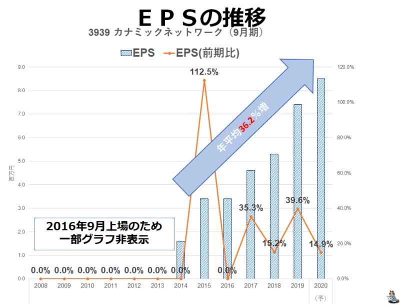 3939-3 カナミックN EPS