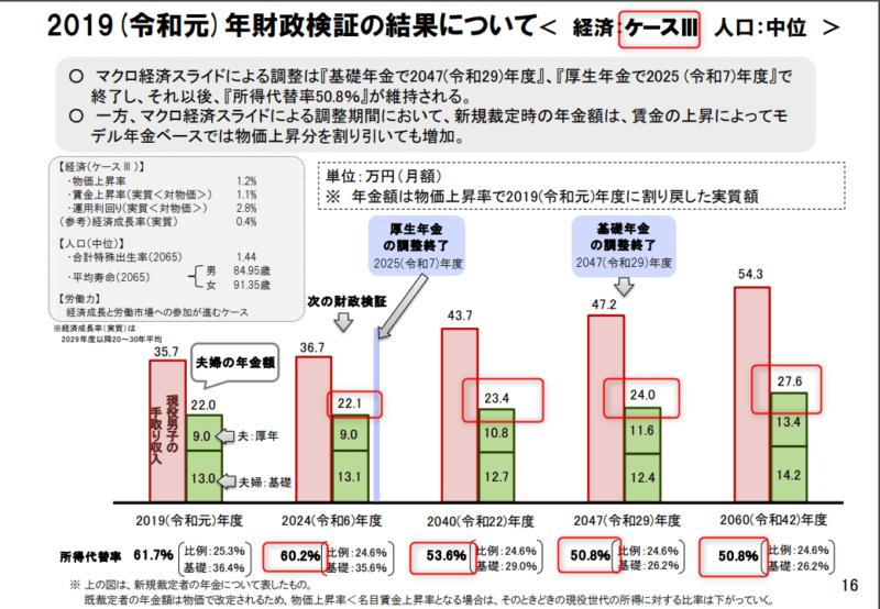 国民年金及び厚生年金に係る財政の現況及び見通し-2019(令和元)年財政検証結果-ケースⅢ