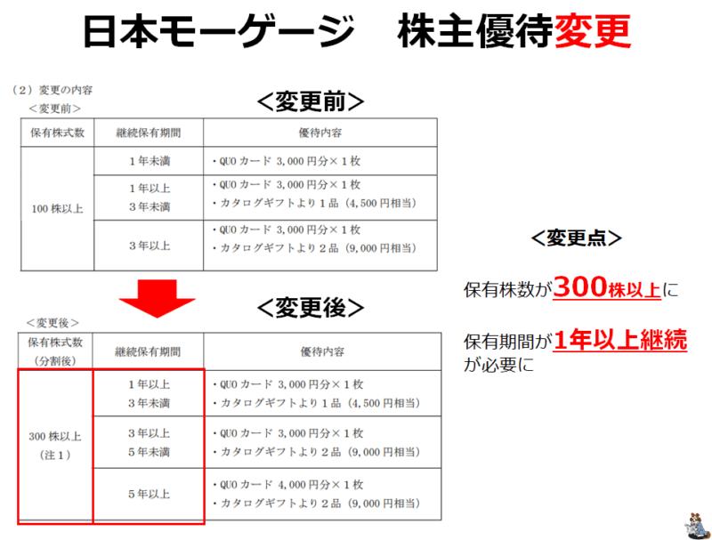 7192 日本モーゲージ 株主優待変更