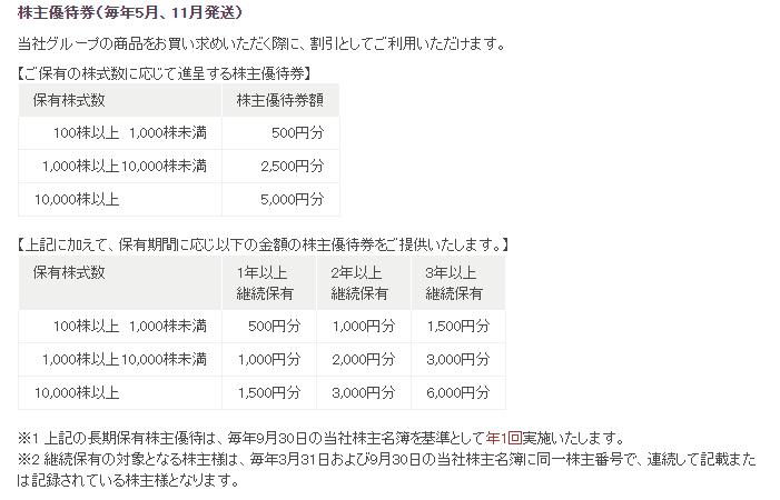 8005 スクロール 株主優待