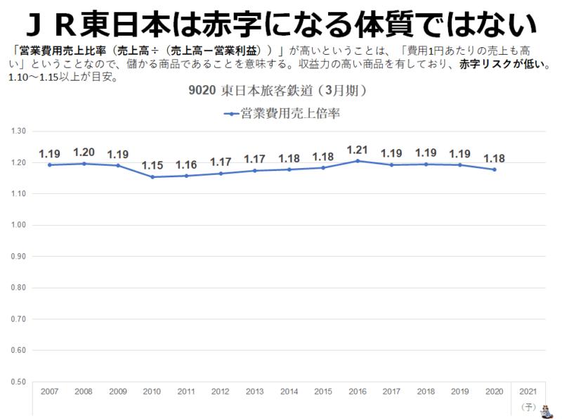 JR東日本 営業費用売上倍率