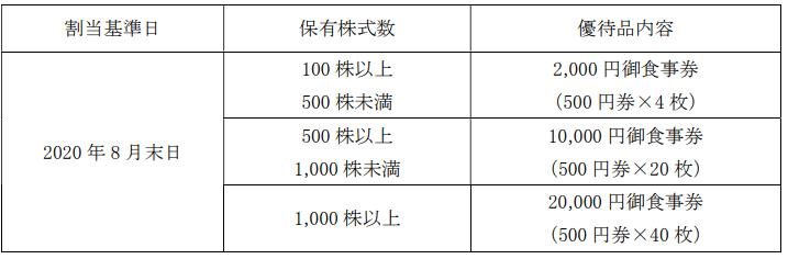 株主優待 サイゼリヤ