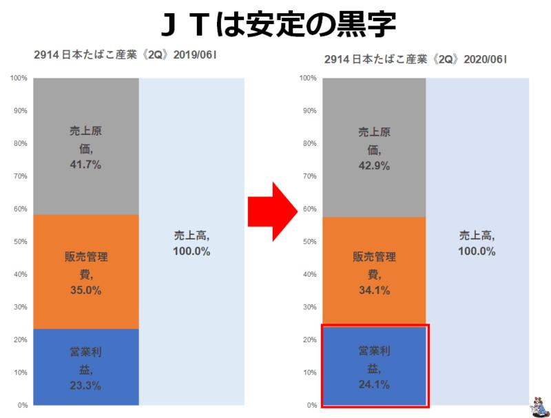 JT 黒字