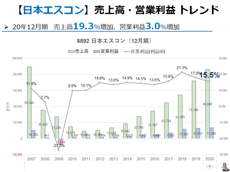 8892 日本エスコン 業績推移