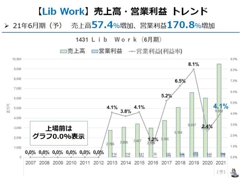1431 Lib Work 業績推移
