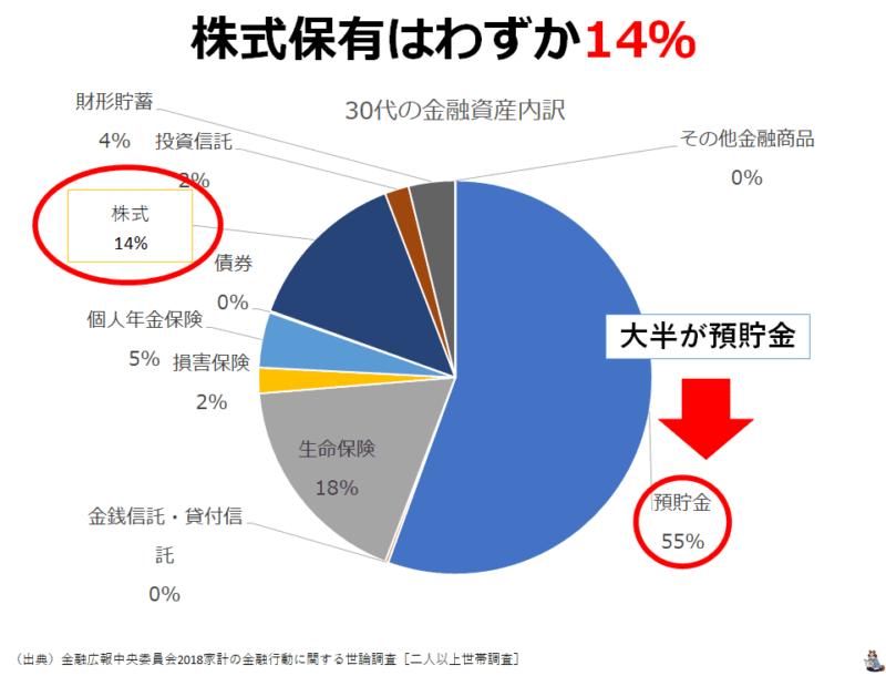 統計 金融広報中央委員会2018年 株式保有