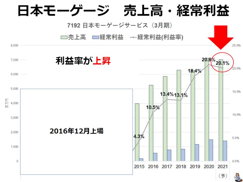 7192 日本モーゲージ 業績推移