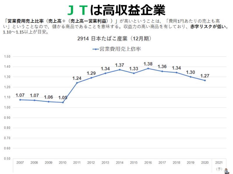 JTは高収益企業