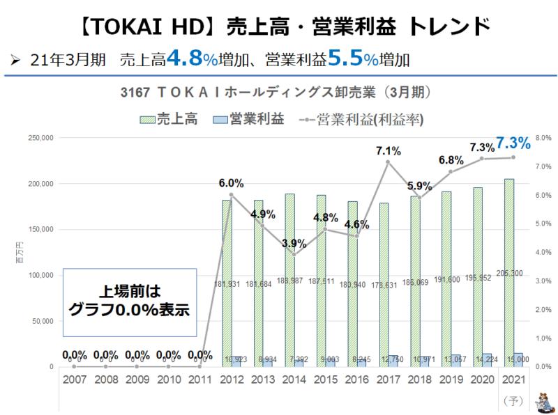 3167 TOKAI 業績推移