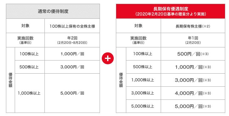 株主優待 西松屋チェーン
