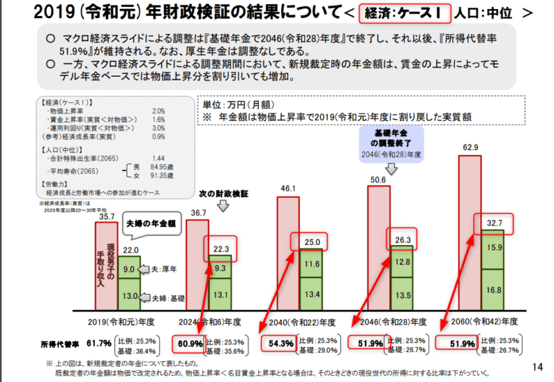 国民年金及び厚生年金に係る財政の現況及び見通し-2019(令和元)年財政検証結果-ケースⅠ