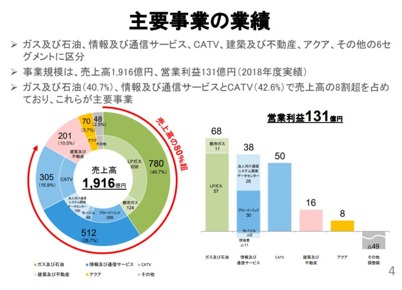 3167 TOKAI 業績 個人投資家説明会資料より