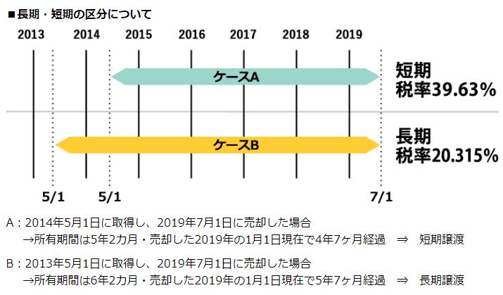 短期譲渡 長期譲渡 nomu.com