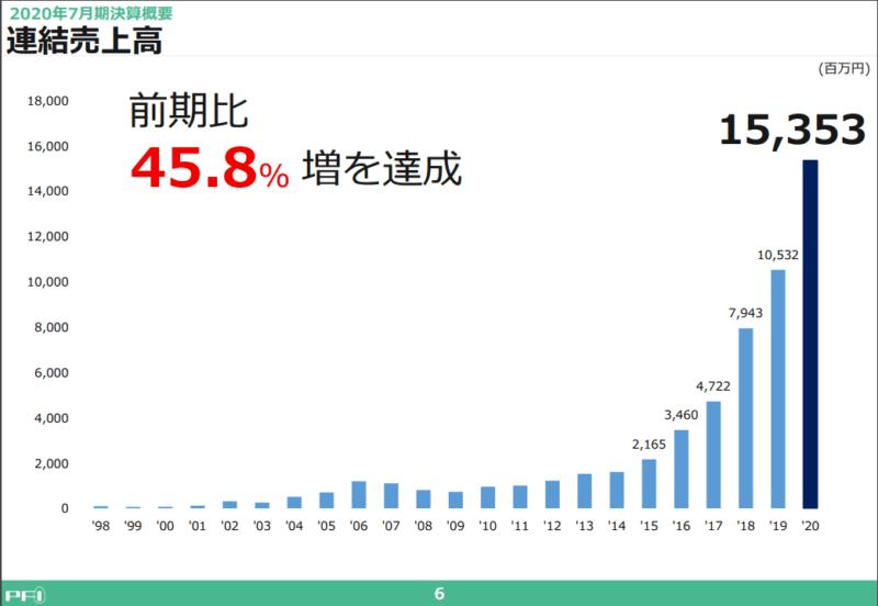 2929 ファーマフーズ 売上高 20年7月期決算説明資料